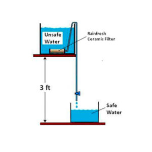 siphon water filter