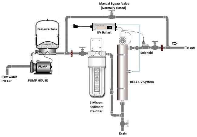 Commercial Uv Water Purification Systems Up To 660 Gpm