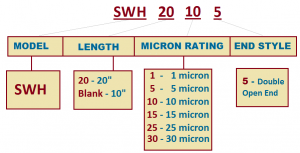 swh-hot-water-cartridge-part-numbers